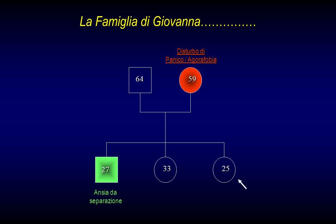 La Famiglia di Giovanna …………… Ansia da separazione Disturbo di Panico / Agorafobia 3325 27 6459