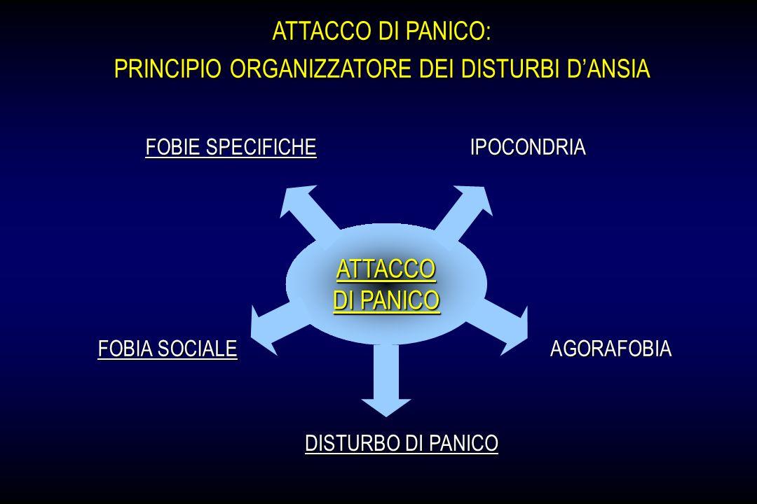 ATTACCO DI PANICO: PRINCIPIO ORGANIZZATORE DEI DISTURBI DANSIA ATTACCO DI PANICO DISTURBO DI PANICO FOBIA SOCIALE AGORAFOBIAIPOCONDRIA FOBIE SPECIFICH
