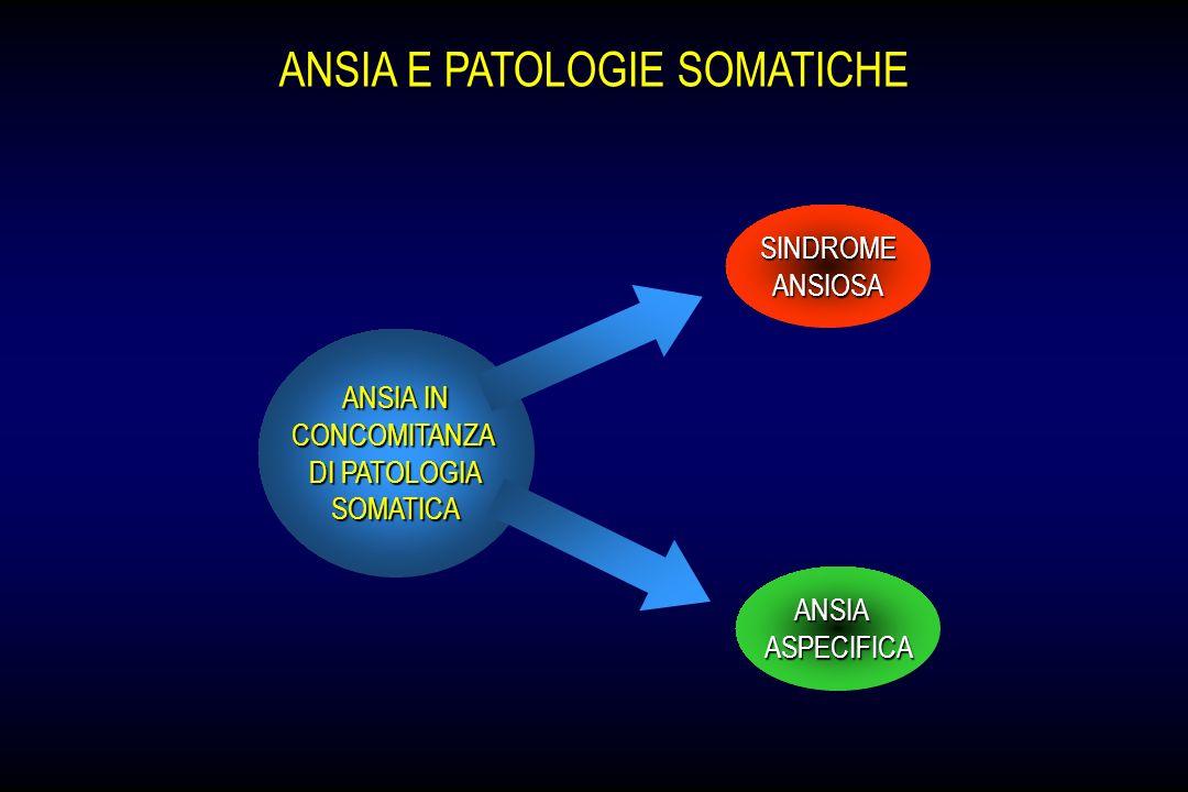 ANSIA E PATOLOGIE SOMATICHE ANSIA IN CONCOMITANZA DI PATOLOGIA SOMATICA ANSIAASPECIFICA SINDROMEANSIOSA