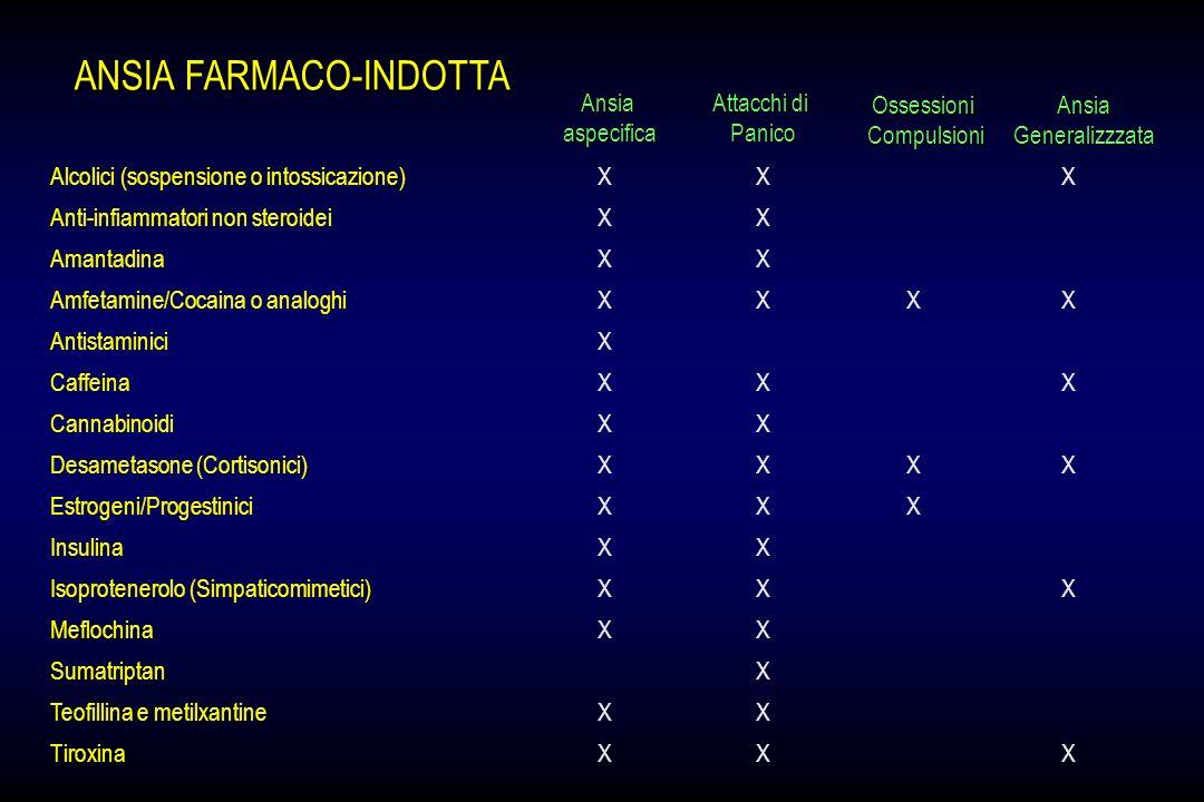 ANSIA FARMACO-INDOTTA Alcolici (sospensione o intossicazione)XX X Anti-infiammatori non steroideiXX AmantadinaXX Amfetamine/Cocaina o analoghiXXXX Ant