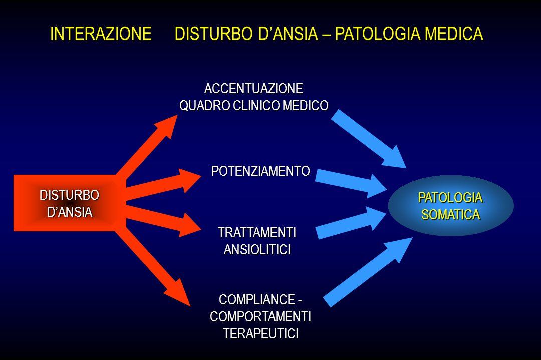 INTERAZIONE DISTURBO DANSIA – PATOLOGIA MEDICA DISTURBODANSIA ACCENTUAZIONE QUADRO CLINICO MEDICO POTENZIAMENTO TRATTAMENTIANSIOLITICI PATOLOGIASOMATI