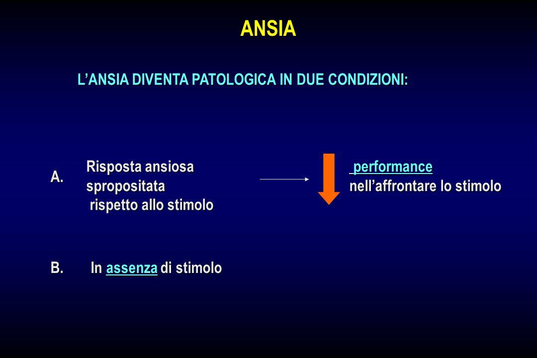ANSIA In assenza di stimolo Risposta ansiosa spropositata rispetto allo stimolo rispetto allo stimolo LANSIA DIVENTA PATOLOGICA IN DUE CONDIZIONI: per