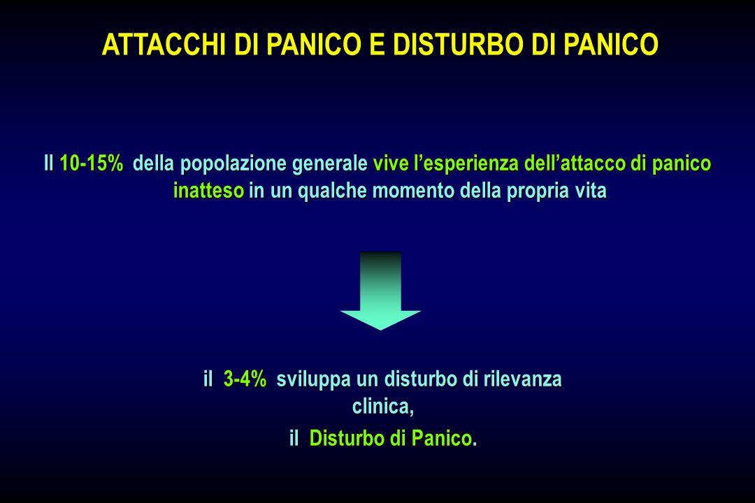 Il 10-15% della popolazione generale vive lesperienza dellattacco di panico inatteso in un qualche momento della propria vita ATTACCHI DI PANICO E DIS