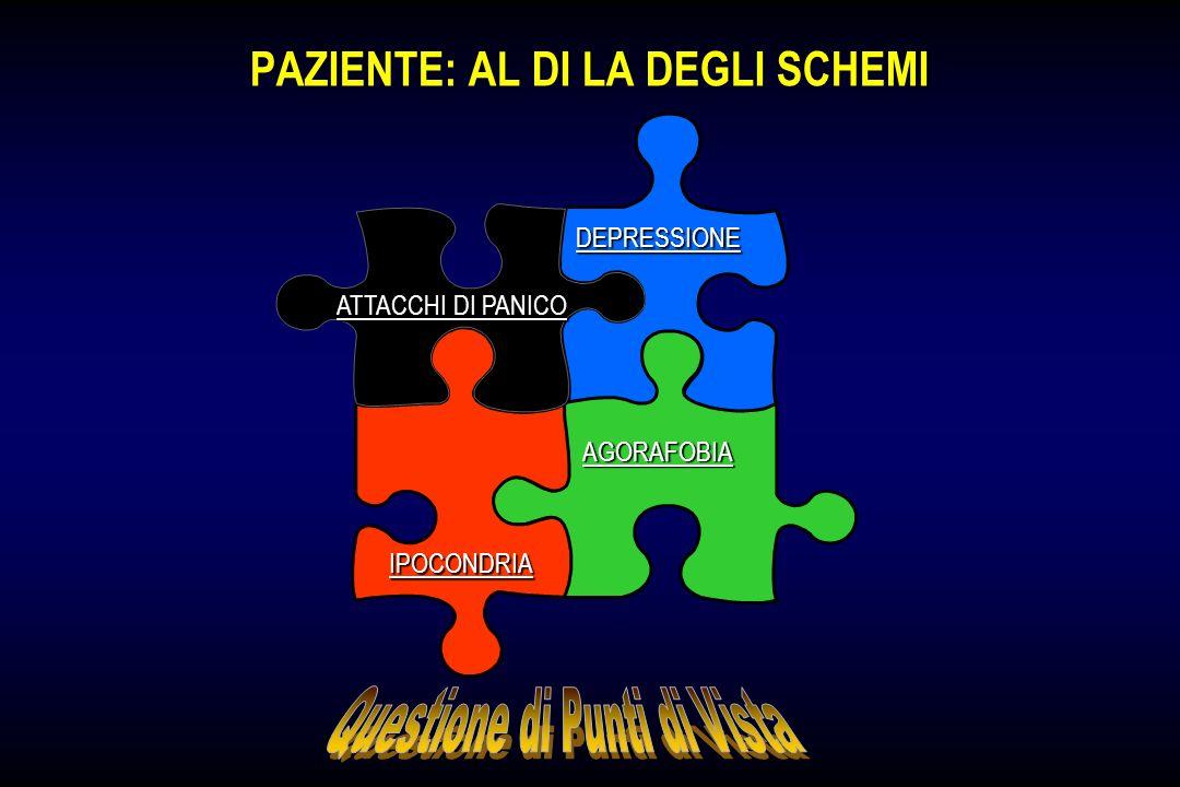 LA MARCIA DEL PANICO LA MARCIA DEL PANICO ATTACCHI DI PANICO INATTESI IPOCONDRIA ANSIA ANTICIPATORIA EVITAMENTO FOBICO (Agorafobia / Fobia Sociale) DEPRESSIONE ABUSO DI SOSTANZE PANICO SITUAZIONALE
