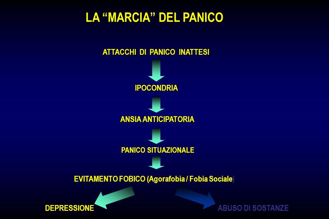 LA MARCIA DEL PANICO LA MARCIA DEL PANICO ATTACCHI DI PANICO INATTESI IPOCONDRIA ANSIA ANTICIPATORIA EVITAMENTO FOBICO (Agorafobia / Fobia Sociale) DE