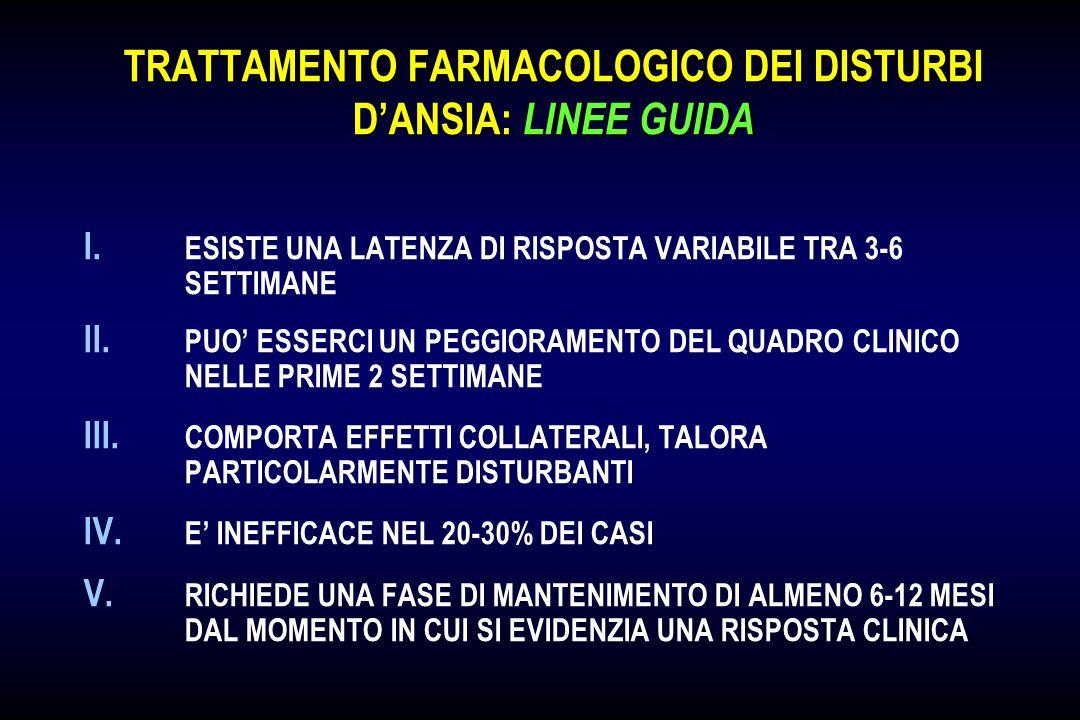 TRATTAMENTO FARMACOLOGICO DEI DISTURBI DANSIA: LINEE GUIDA I. ESISTE UNA LATENZA DI RISPOSTA VARIABILE TRA 3-6 SETTIMANE II. PUO ESSERCI UN PEGGIORAME
