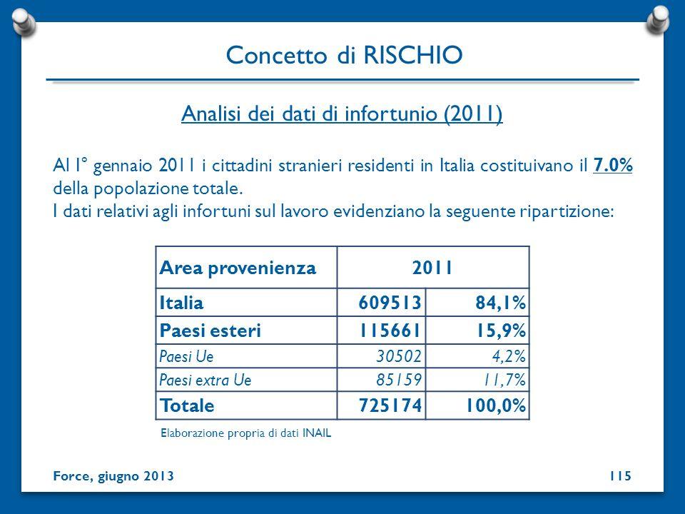 Al I° gennaio 2011 i cittadini stranieri residenti in Italia costituivano il 7.0% della popolazione totale. I dati relativi agli infortuni sul lavoro