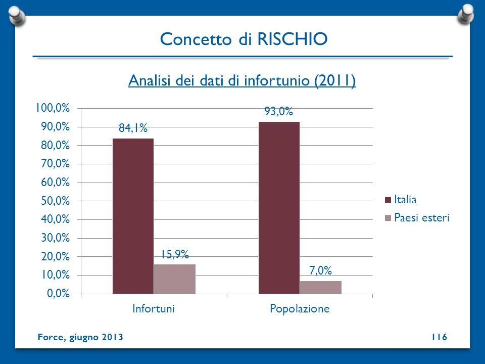Analisi dei dati di infortunio (2011) Concetto di RISCHIO Force, giugno 2013116