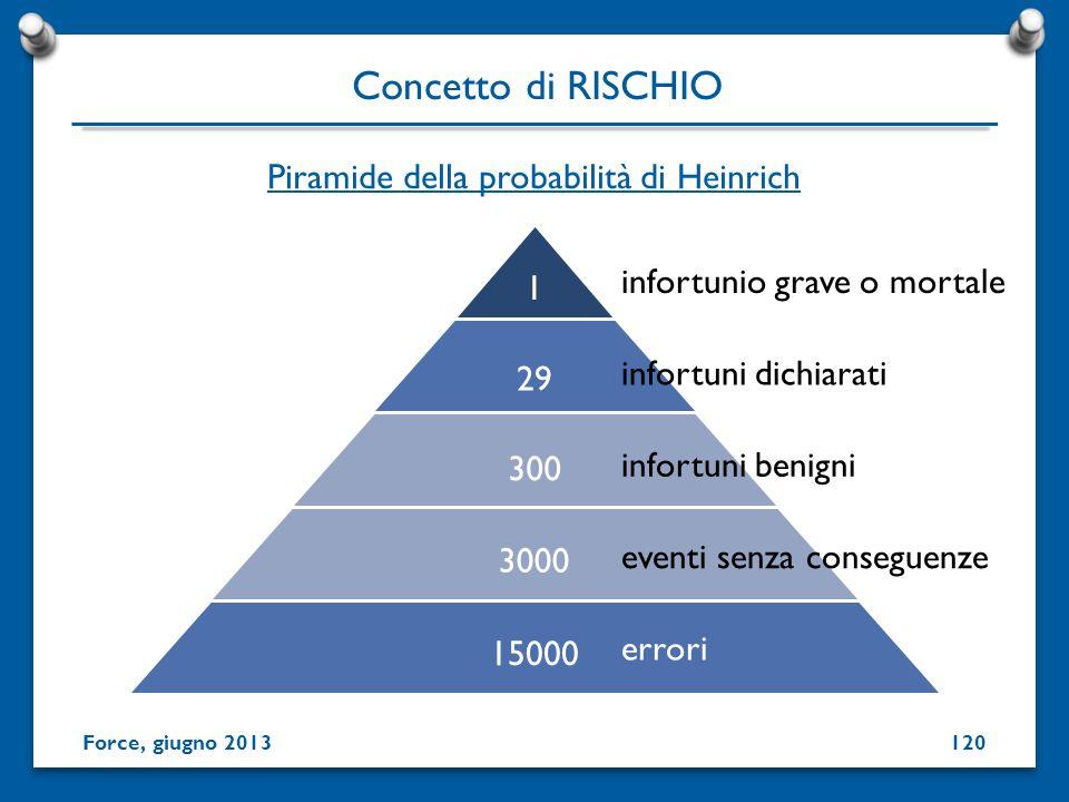 Piramide della probabilità di Heinrich 1 29 300 3000 15000 errori eventi senza conseguenze infortuni benigni infortuni dichiarati infortunio grave o m