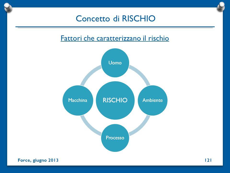 RISCHIO Uomo Ambiente Processo Macchina Fattori che caratterizzano il rischio Concetto di RISCHIO Force, giugno 2013121