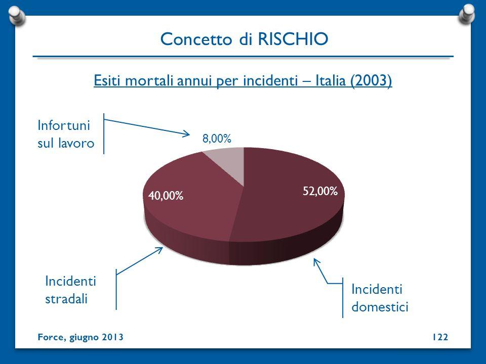 Esiti mortali annui per incidenti – Italia (2003) Incidenti stradali Incidenti domestici Infortuni sul lavoro Concetto di RISCHIO Force, giugno 201312