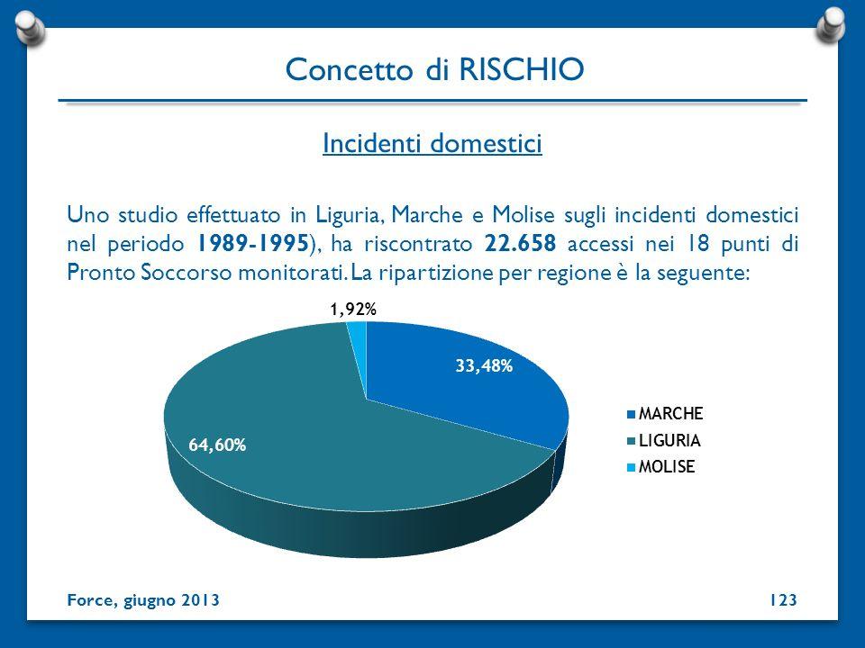 Incidenti domestici Concetto di RISCHIO Force, giugno 2013123 Uno studio effettuato in Liguria, Marche e Molise sugli incidenti domestici nel periodo