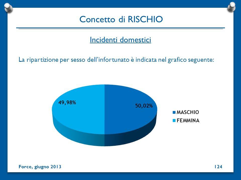 Incidenti domestici Concetto di RISCHIO Force, giugno 2013124 La ripartizione per sesso dellinfortunato è indicata nel grafico seguente: