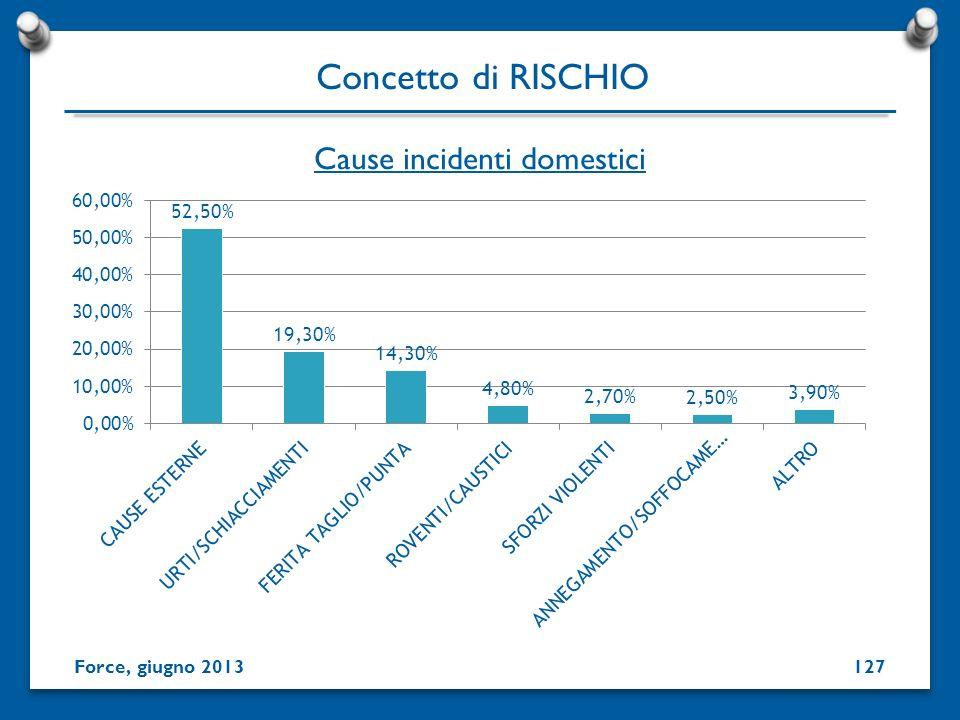 Cause incidenti domestici Concetto di RISCHIO Force, giugno 2013127