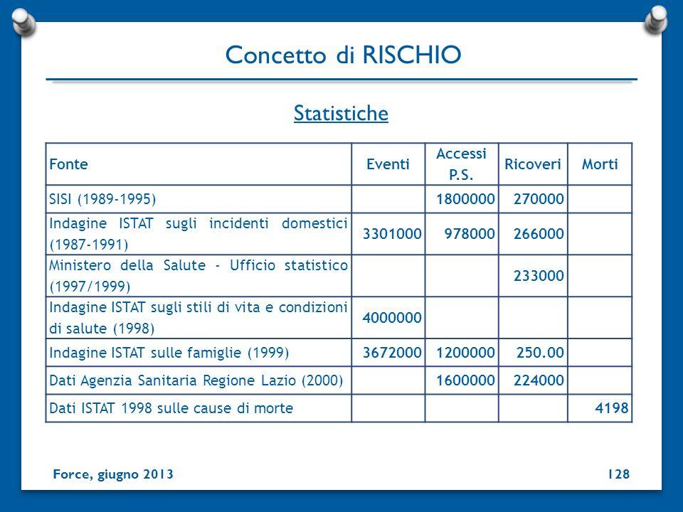 Statistiche Concetto di RISCHIO Force, giugno 2013128 FonteEventi Accessi P.S. RicoveriMorti SISI (1989-1995)1800000270000 Indagine ISTAT sugli incide