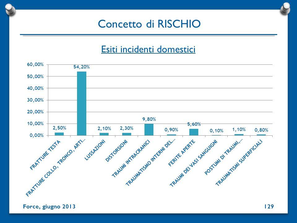 Esiti incidenti domestici Concetto di RISCHIO Force, giugno 2013129