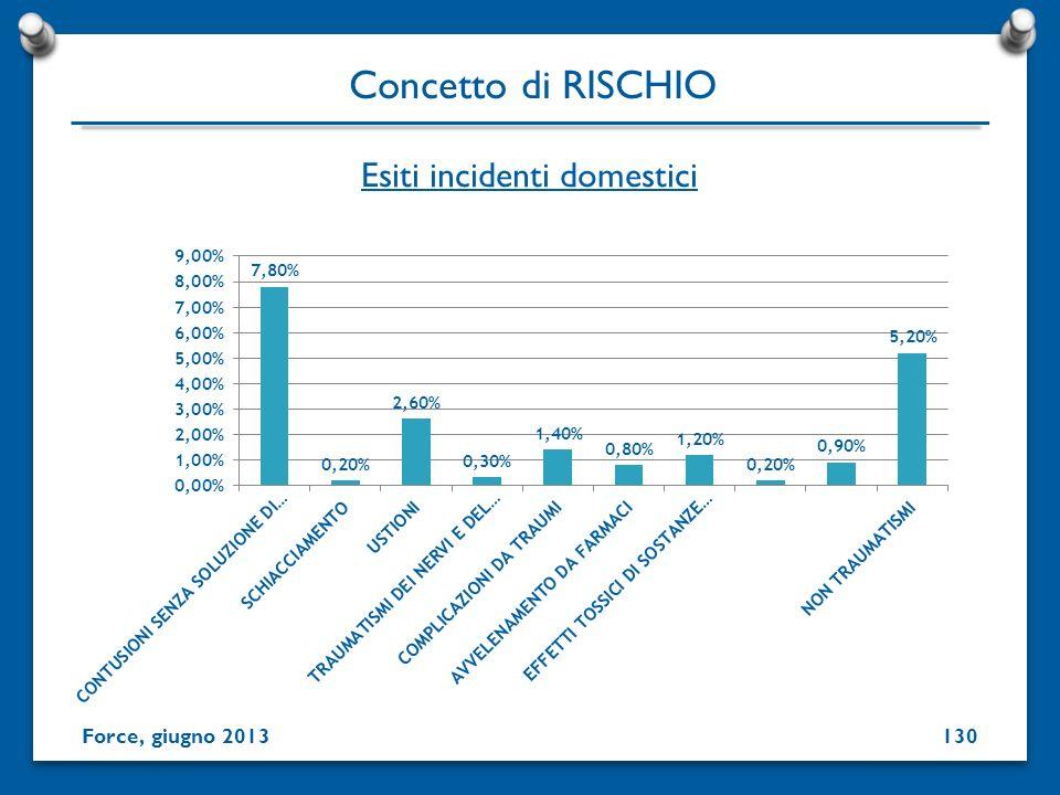 Esiti incidenti domestici Concetto di RISCHIO Force, giugno 2013130