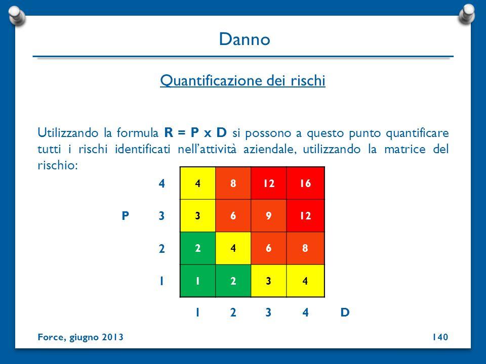 Utilizzando la formula R = P x D si possono a questo punto quantificare tutti i rischi identificati nellattività aziendale, utilizzando la matrice del