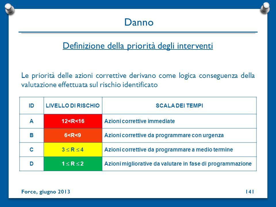 Definizione della priorità degli interventi Le priorità delle azioni correttive derivano come logica conseguenza della valutazione effettuata sul risc