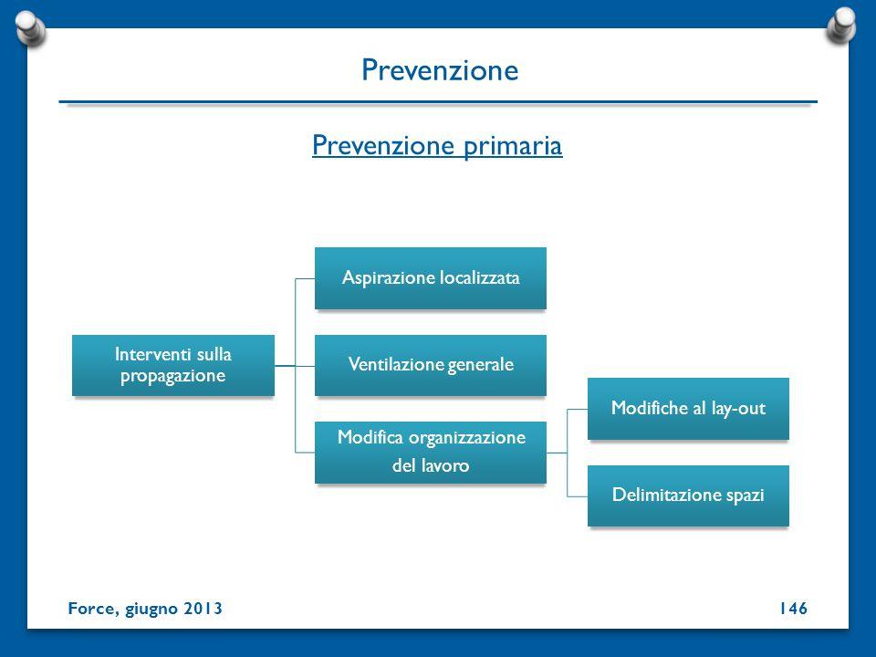 Prevenzione primaria Prevenzione Interventi sulla propagazione Aspirazione localizzata Ventilazione generale Modifica organizzazione del lavoro Modifi