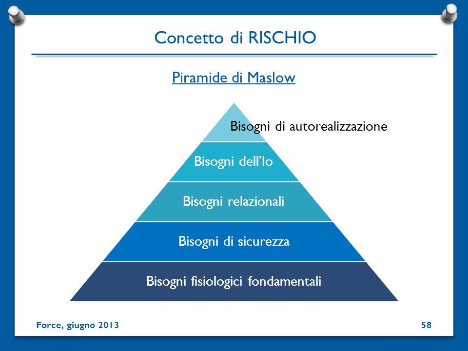 Piramide di Maslow Bisogni dellIo Bisogni relazionali Bisogni di sicurezza Bisogni fisiologici fondamentali Bisogni di autorealizzazione Concetto di R