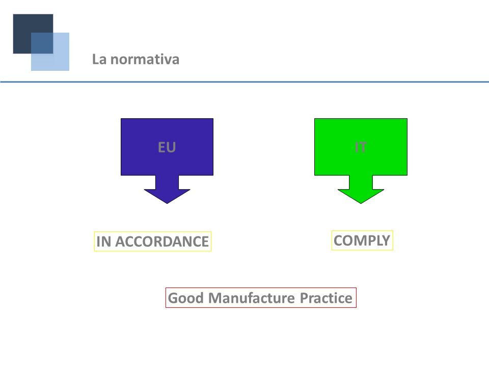 EUIT IN ACCORDANCE COMPLY Good Manufacture Practice La normativa