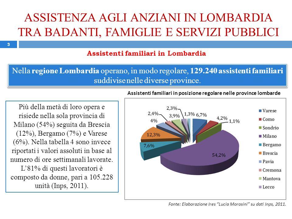 ASSISTENZA AGLI ANZIANI IN LOMBARDIA TRA BADANTI, FAMIGLIE E SERVIZI PUBBLICI 3 Nella regione Lombardia operano, in modo regolare, 129.240 assistenti familiari suddivise nelle diverse province.