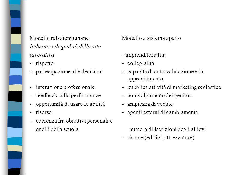 Modello relazioni umaneModello a sistema aperto Indicatori di qualità della vita lavorativa- imprenditorialità -rispetto-collegialità -partecipazione