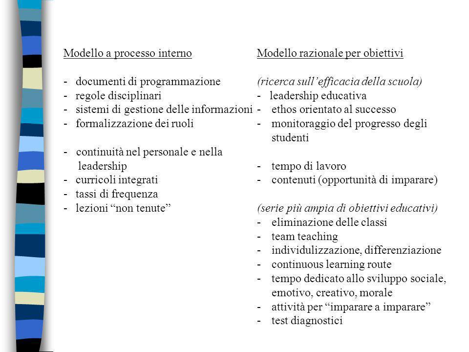 Modello a processo internoModello razionale per obiettivi -documenti di programmazione(ricerca sullefficacia della scuola) -regole disciplinari- leade