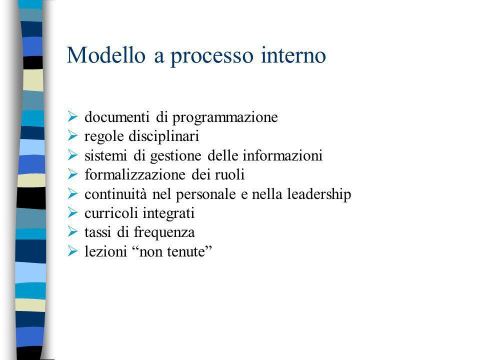 Modello a processo interno documenti di programmazione regole disciplinari sistemi di gestione delle informazioni formalizzazione dei ruoli continuità