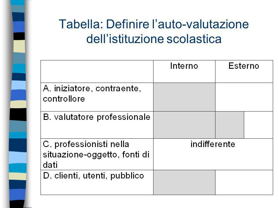 Tabella: Definire lauto-valutazione dellistituzione scolastica