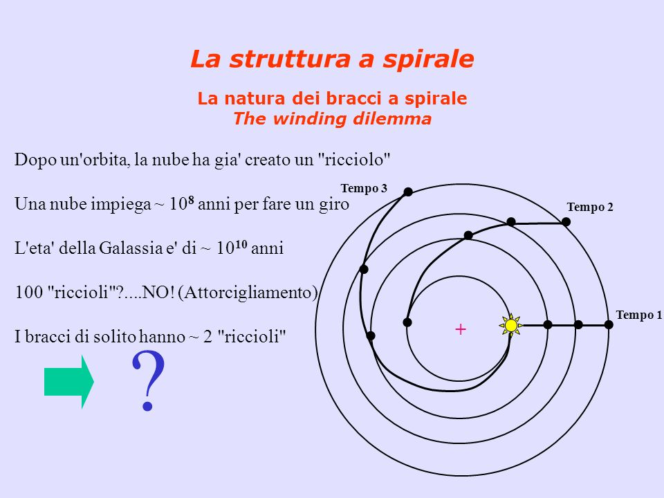 La struttura a spirale La teoria delle onde di densita L essenza della teoria delle onde di densita e : - trovare la forma funzionale della funzione di fase, Φ(r), e di ampiezza, A(r), in modo che la perturbazione sia un modo normale dell oscillazione del sistema.