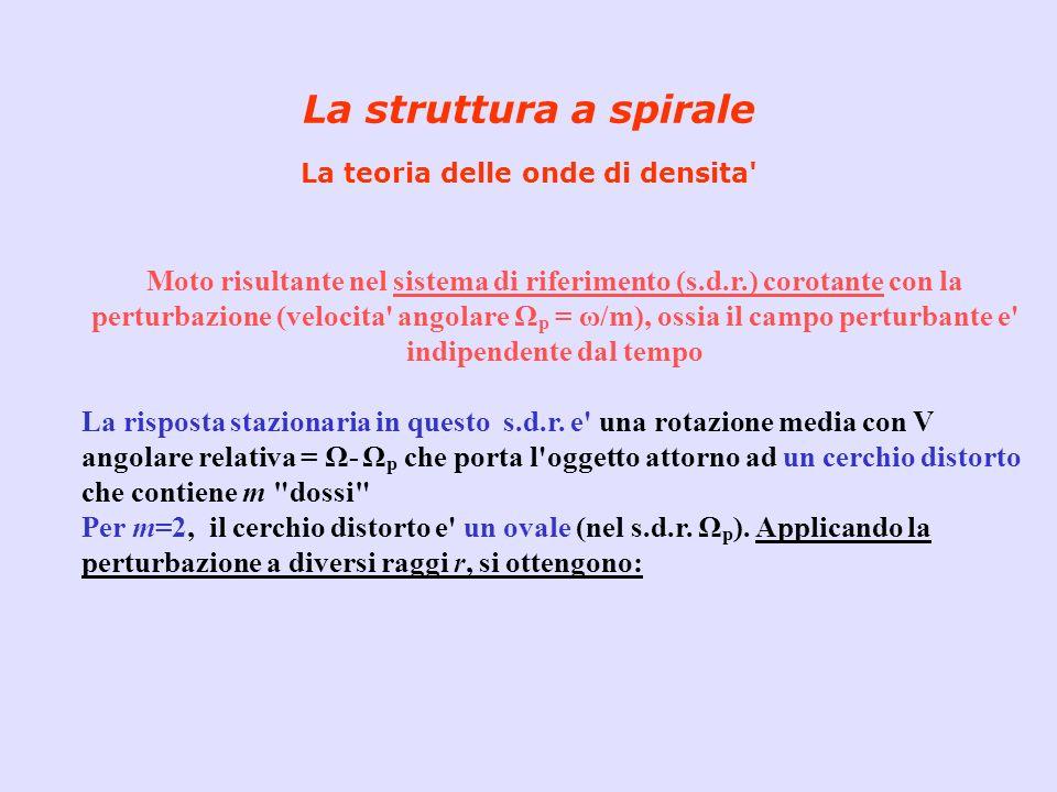 La struttura a spirale La teoria delle onde di densita' Moto risultante nel sistema di riferimento (s.d.r.) corotante con la perturbazione (velocita'