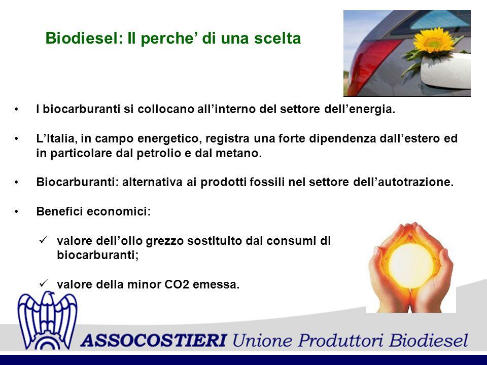 Biodiesel: Il perche di una scelta I biocarburanti si collocano allinterno del settore dellenergia. LItalia, in campo energetico, registra una forte d