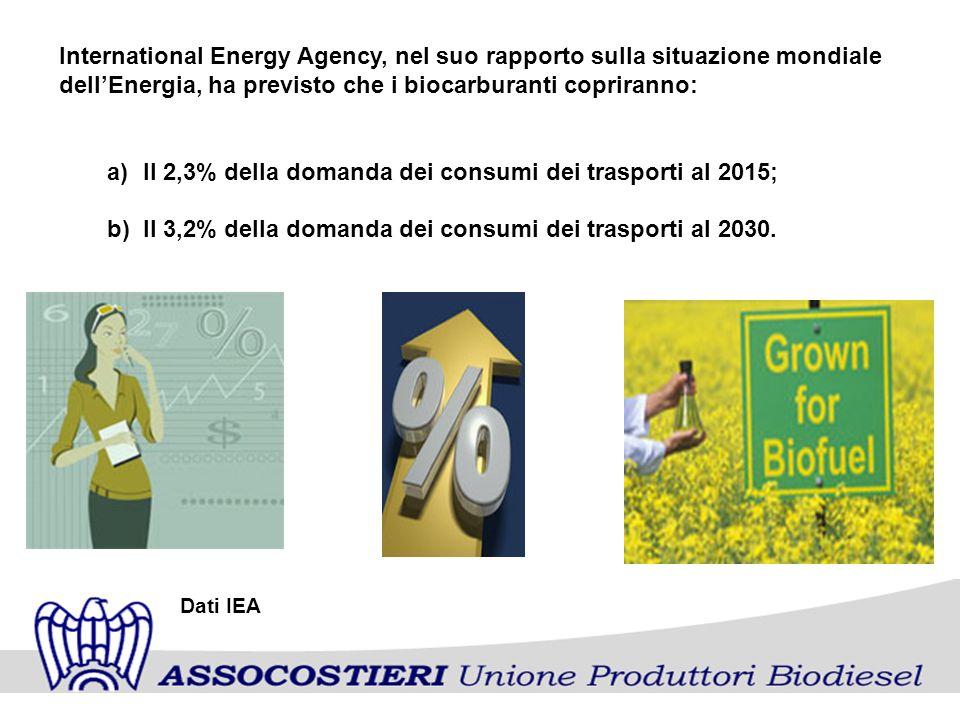 International Energy Agency, nel suo rapporto sulla situazione mondiale dellEnergia, ha previsto che i biocarburanti copriranno: a)Il 2,3% della domanda dei consumi dei trasporti al 2015; b)Il 3,2% della domanda dei consumi dei trasporti al 2030.