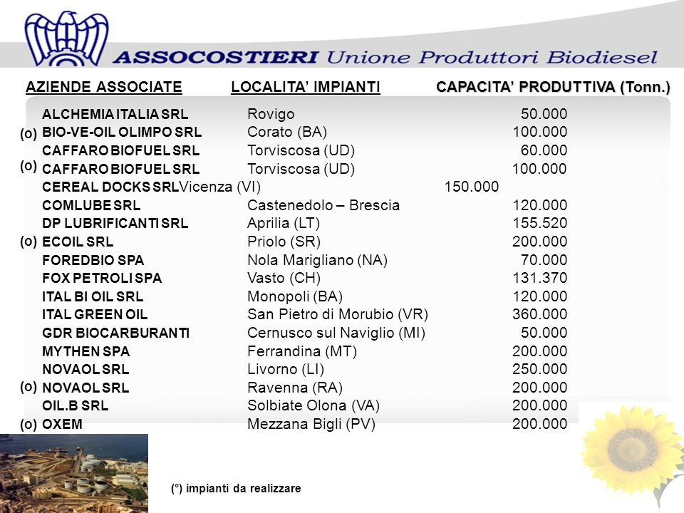 CAPACITA PRODUTTIVA (Tonn.) AZIENDE ASSOCIATELOCALITA IMPIANTICAPACITA PRODUTTIVA (Tonn.) ALCHEMIA ITALIA SRL Rovigo50.000 BIO-VE-OIL OLIMPO SRL Corato (BA) 100.000 CAFFARO BIOFUEL SRL Torviscosa (UD)60.000 CAFFARO BIOFUEL SRL Torviscosa (UD) 100.000 CEREAL DOCKS SRL Vicenza (VI) 150.000 COMLUBE SRL Castenedolo – Brescia 120.000 DP LUBRIFICANTI SRL Aprilia (LT) 155.520 ECOIL SRL Priolo (SR) 200.000 FOREDBIO SPA Nola Marigliano (NA)70.000 FOX PETROLI SPA Vasto (CH) 131.370 ITAL BI OIL SRL Monopoli (BA) 120.000 ITAL GREEN OIL San Pietro di Morubio (VR) 360.000 GDR BIOCARBURANTI Cernusco sul Naviglio (MI)50.000 MYTHEN SPA Ferrandina (MT) 200.000 NOVAOL SRL Livorno (LI) 250.000 NOVAOL SRL Ravenna (RA) 200.000 OIL.B SRL Solbiate Olona (VA) 200.000 OXEM Mezzana Bigli (PV) 200.000 (°) impianti da realizzare (o)