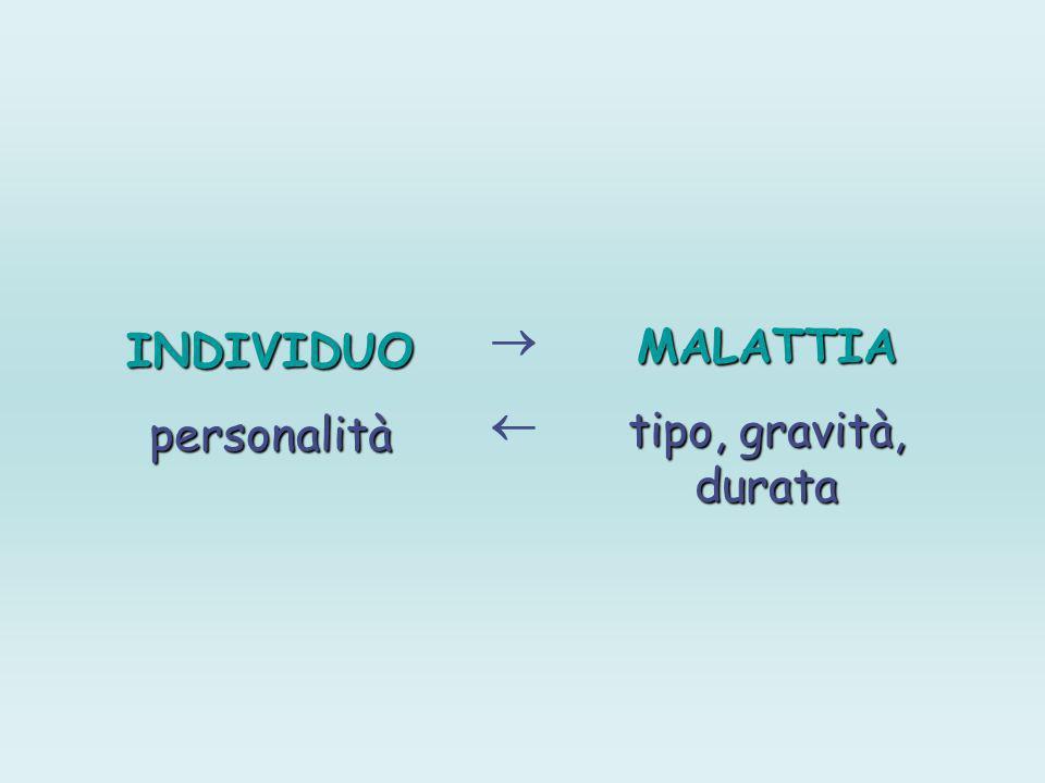 INDIVIDUOpersonalità MALATTIA tipo, gravità, durata