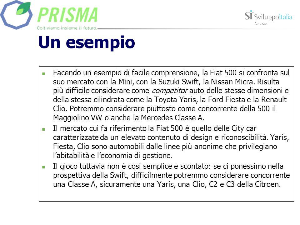 Un esempio Facendo un esempio di facile comprensione, la Fiat 500 si confronta sul suo mercato con la Mini, con la Suzuki Swift, la Nissan Micra.