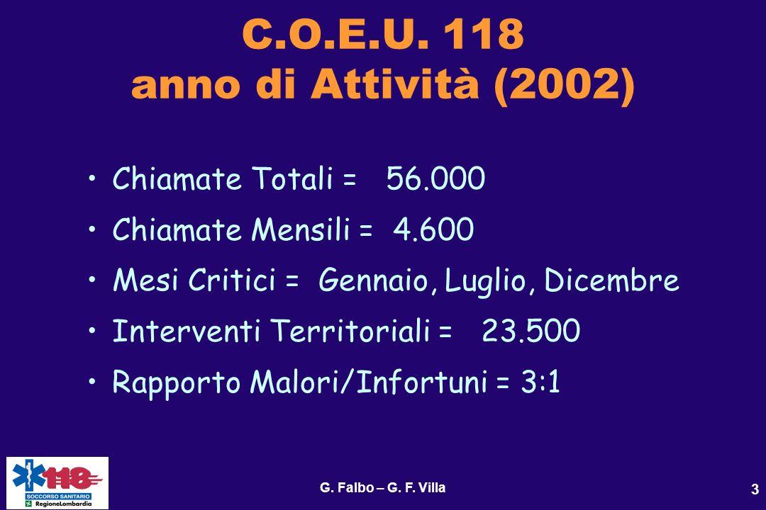 3 C.O.E.U. 118 anno di Attività (2002) Chiamate Totali = 56.000 Chiamate Mensili = 4.600 Mesi Critici = Gennaio, Luglio, Dicembre Interventi Territori