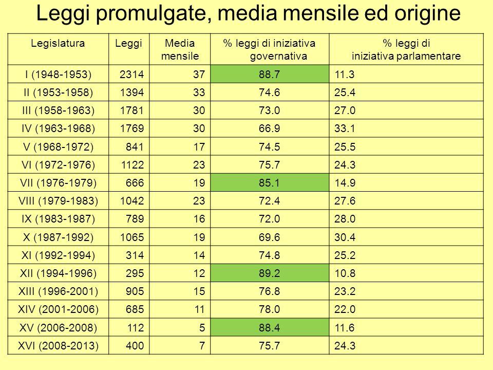 Attività legislativa dei governi Luca Verzichelli11Sistema Politico Italiano