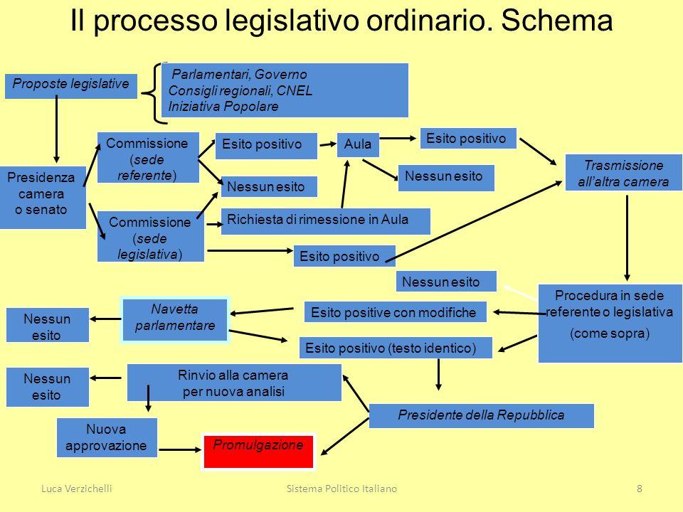 Parlamento e cicli coalizionali nella I repubblica Tentativi maggioritari e derive policentriche 1948-1953.