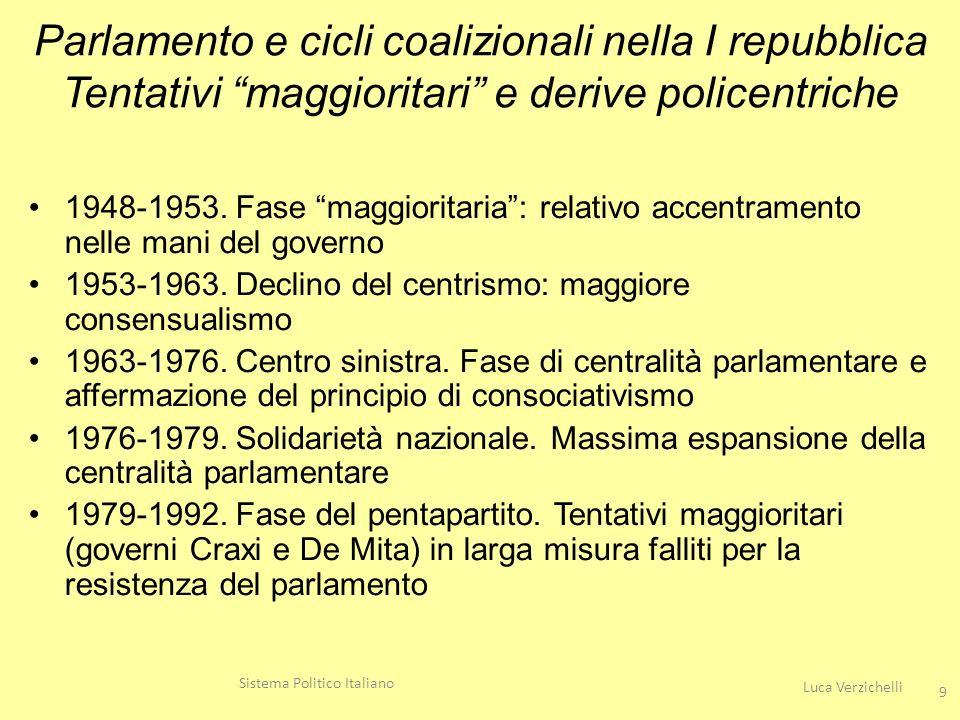 Leggi promulgate, media mensile ed origine LegislaturaLeggiMedia mensile % leggi di iniziativa governativa % leggi di iniziativa parlamentare I (1948-1953)23143788.711.3 II (1953-1958)13943374.625.4 III (1958-1963)17813073.027.0 IV (1963-1968)17693066.933.1 V (1968-1972)8411774.525.5 VI (1972-1976)11222375.724.3 VII (1976-1979)6661985.114.9 VIII (1979-1983)10422372.427.6 IX (1983-1987)7891672.028.0 X (1987-1992)10651969.630.4 XI (1992-1994)3141474.825.2 XII (1994-1996)2951289.210.8 XIII (1996-2001)9051576.823.2 XIV (2001-2006)6851178.022.0 XV (2006-2008)112588.411.6 XVI (2008-2013)400775.724.3