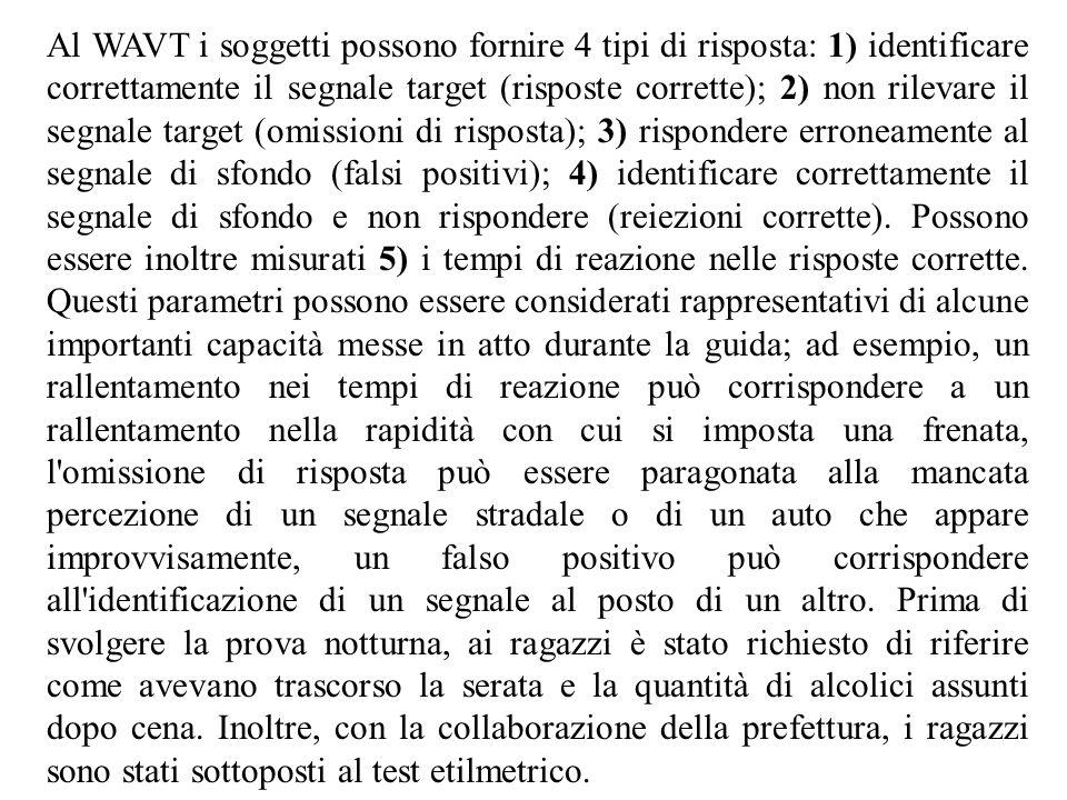 Al WAVT i soggetti possono fornire 4 tipi di risposta: 1) identificare correttamente il segnale target (risposte corrette); 2) non rilevare il segnale