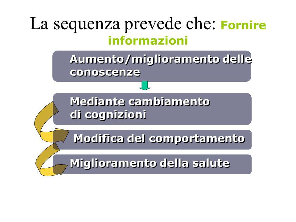 La sequenza prevede che: Fornire informazioni Aumento/miglioramento delle conoscenze Mediante cambiamento di cognizioni Modifica del comportamento Mig