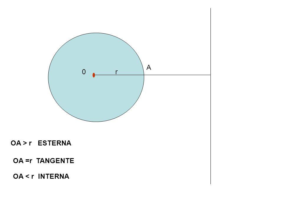 r A B C H Vediamo ora il raggio del cerchio inscritto in un triangolo equilatero.