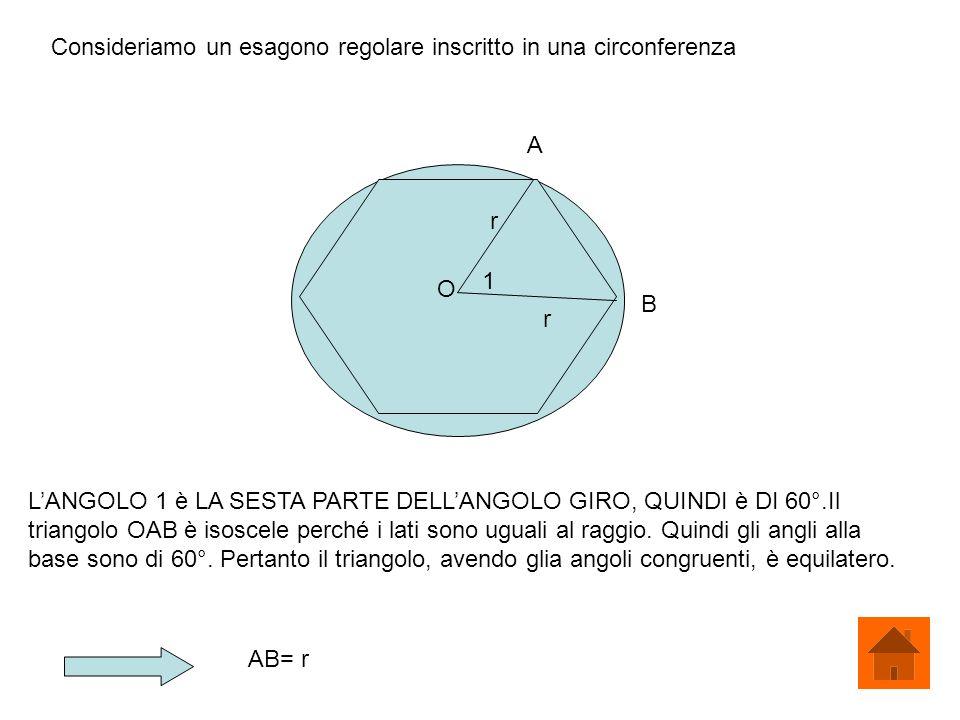 Consideriamo un esagono regolare inscritto in una circonferenza 1 r r O A B LANGOLO 1 è LA SESTA PARTE DELLANGOLO GIRO, QUINDI è DI 60°.Il triangolo O