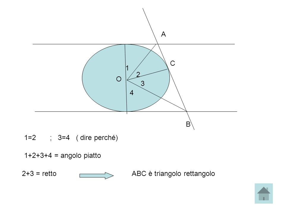 A B O C 1 2 3 4 1=2 ; 3=4 ( dire perché) 1+2+3+4 = angolo piatto 2+3 = rettoABC è triangolo rettangolo