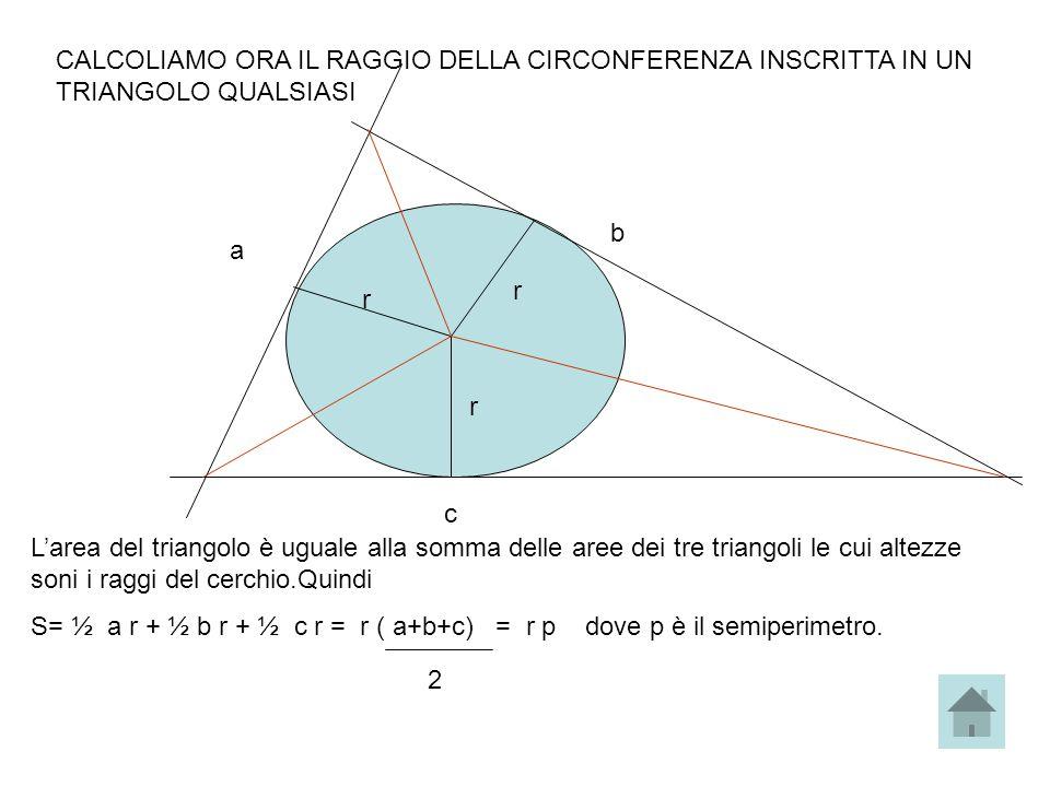 CALCOLIAMO ORA IL RAGGIO DELLA CIRCONFERENZA INSCRITTA IN UN TRIANGOLO QUALSIASI r r r a b c Larea del triangolo è uguale alla somma delle aree dei tr