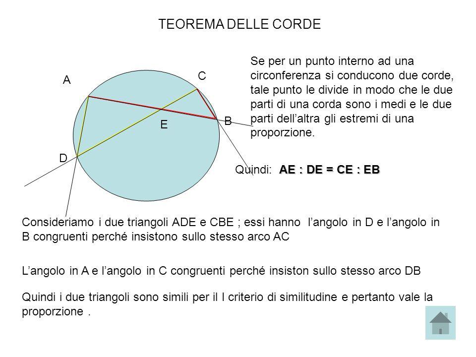 TEOREMA DELLE CORDE A B C D E Se per un punto interno ad una circonferenza si conducono due corde, tale punto le divide in modo che le due parti di un