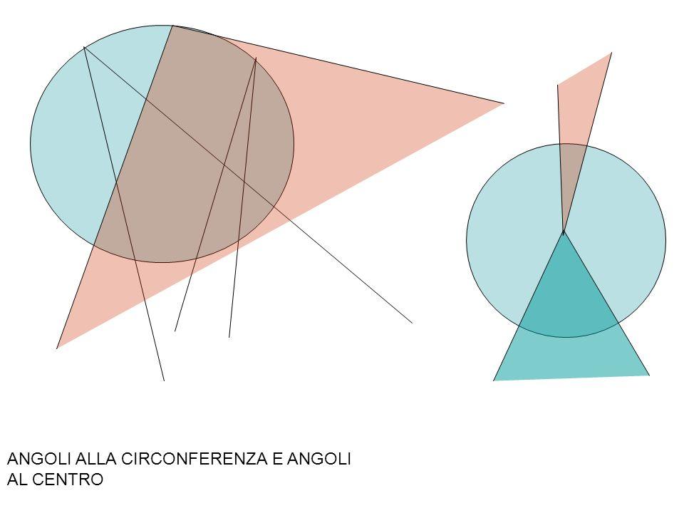 RAGGIO DEL CERCHIO CIRCOSCRITTO AD UN TRIANGOLO a b c h o A B D C ANGOLO RETTO ANGOLO RETTO H Langolo in C e langolo in D sono isometrici perché insistono sullo stesso arco.
